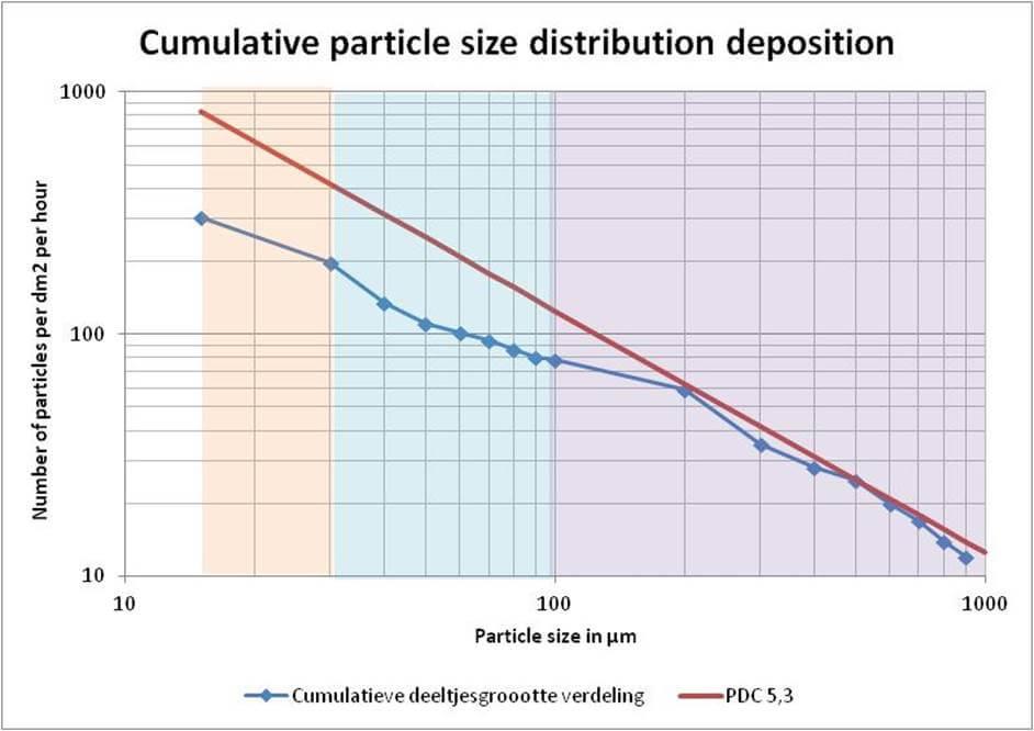 cumulative particle size distribution deposition